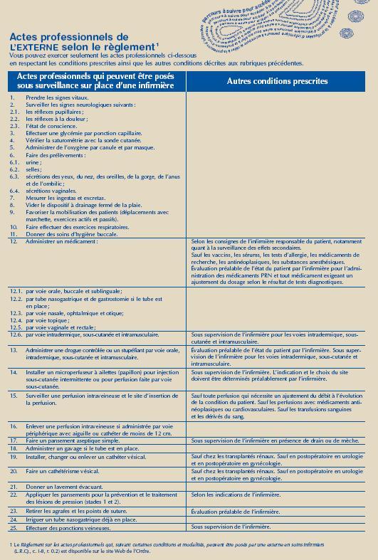 Voici la liste des actes professionnels que les externes sont autorisés à poser